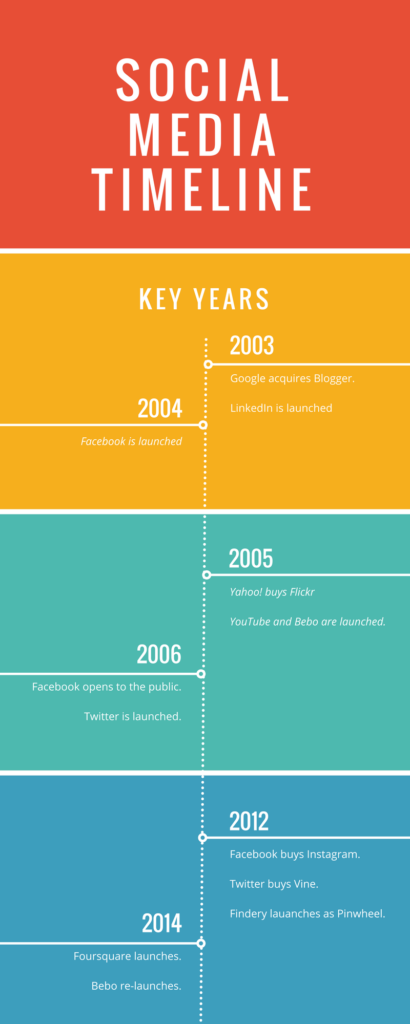 manchester socialising social media timeline
